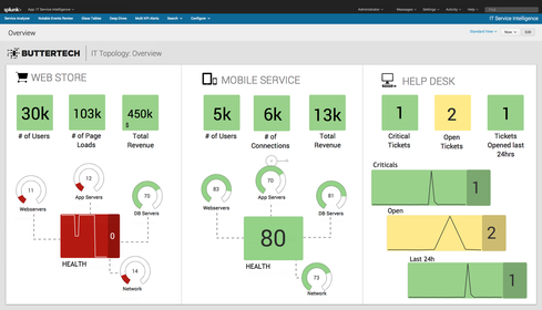 Splunk Enterprise 6.3 provides a simple dashboard view for executives.